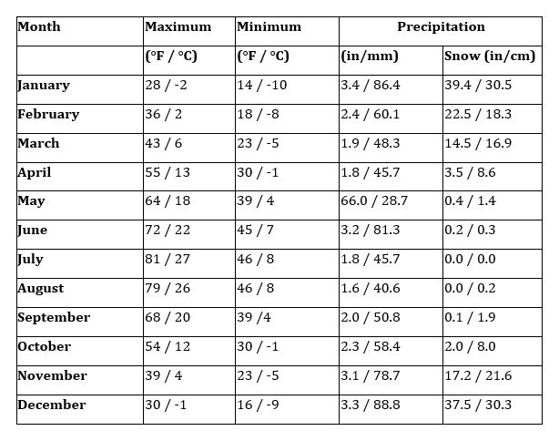 Average monthly temperature and precipitation